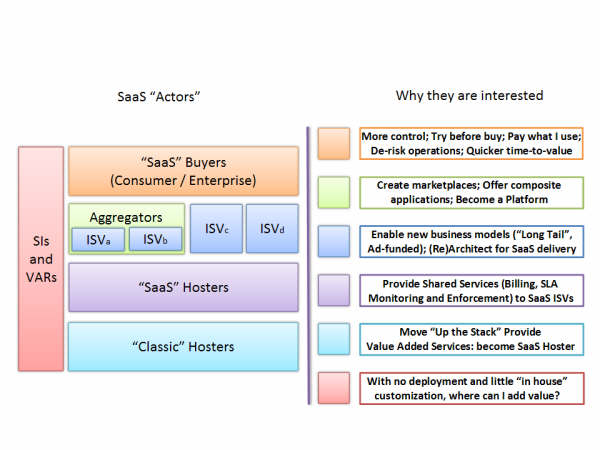 saas actors diagram